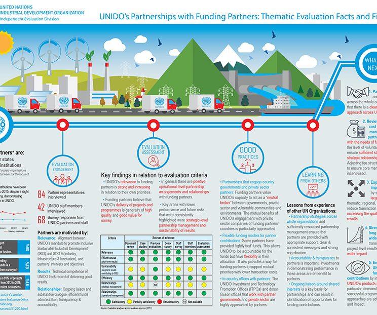 Infographic design perth